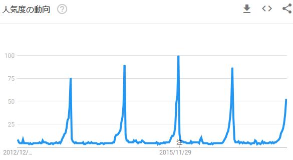 サンタの検索トレンド