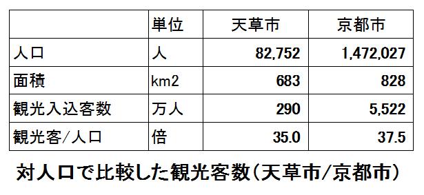 対人口で比較した観光客数